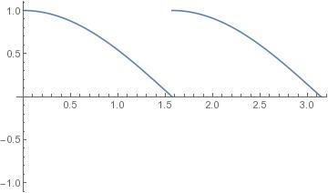 Mathematica Techniques